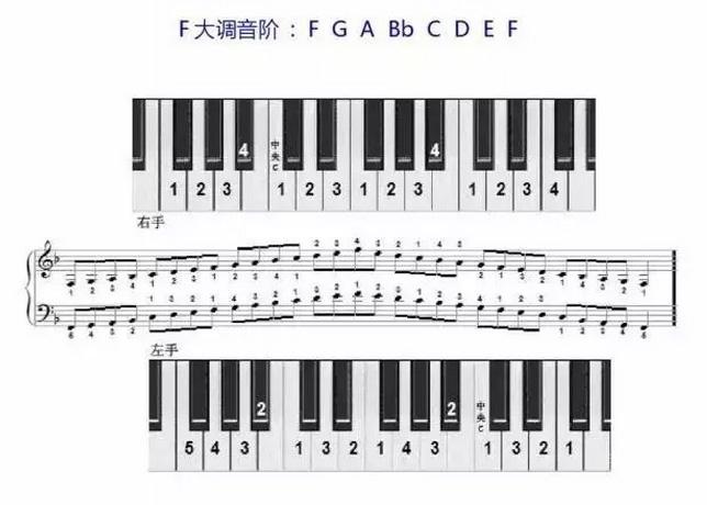 F大调音阶
