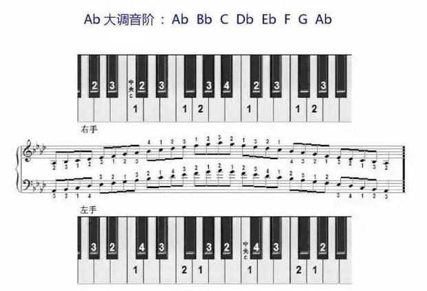 Ab大调音阶