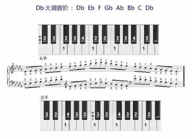 Db大调音阶