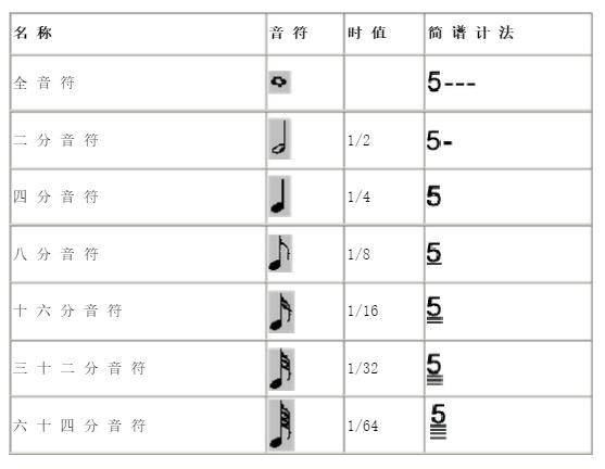 音符对照表