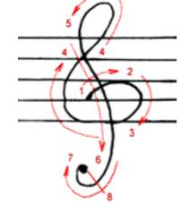 高音谱号(G谱号)写法