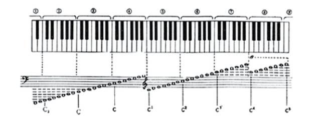 五线谱在钢琴的键盘上相应的位置