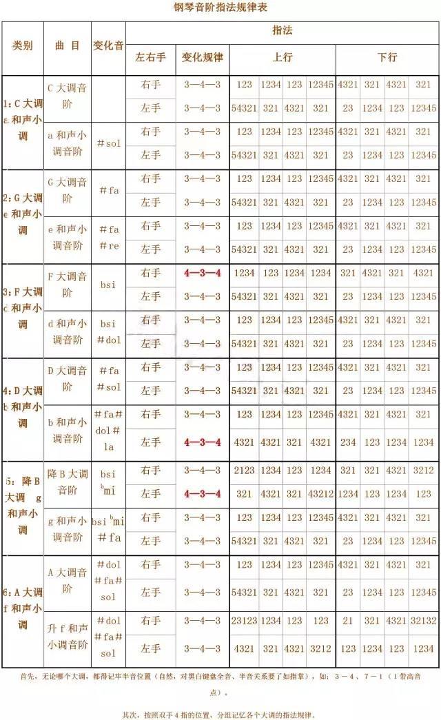24个大小调音阶指法图表