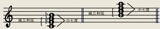 减小七和弦(小三度+小三度+大三度)