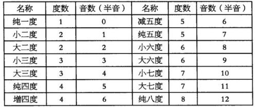 基本音级所形成的各种音程的度数