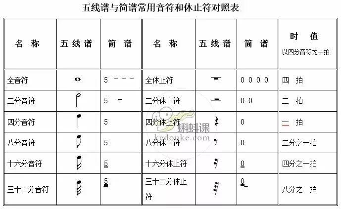 五线谱与简谱常用音符和休止符对照表